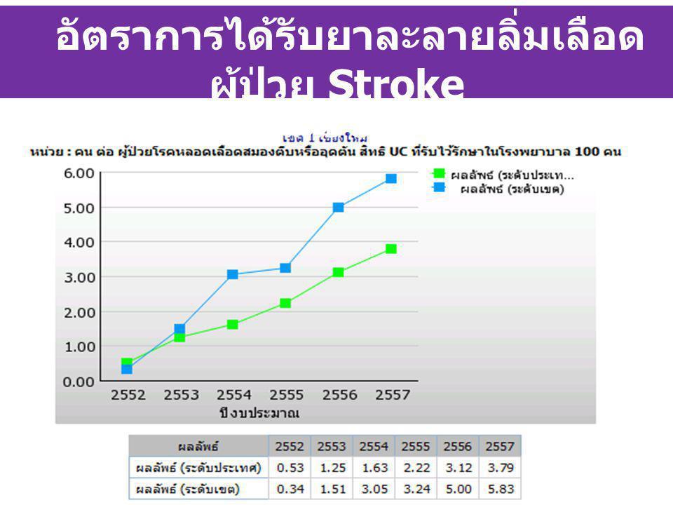 อัตราการได้รับยาละลายลิ่มเลือดผู้ป่วย Stroke