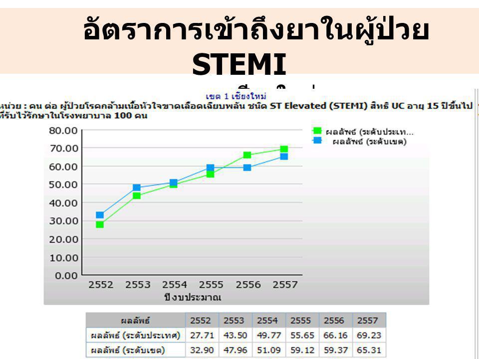 อัตราการเข้าถึงยาในผู้ป่วย STEMI