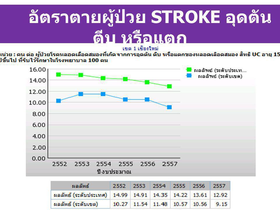 อัตราตายผู้ป่วย STROKE อุดตัน ตีบ หรือแตก