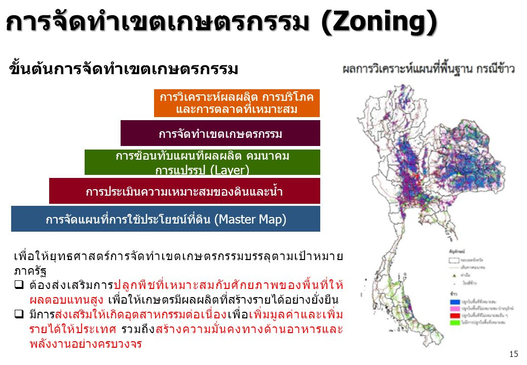 การจัดทำเขตเกษตรกรรม (Zoning)