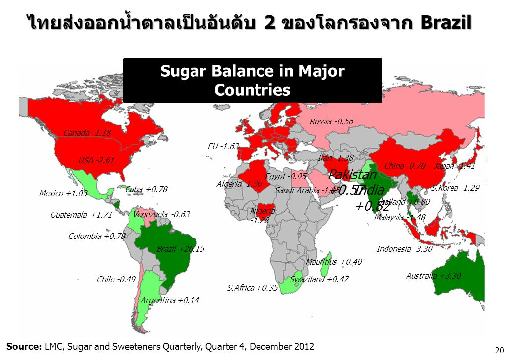 Sugar Balance in Major Countries