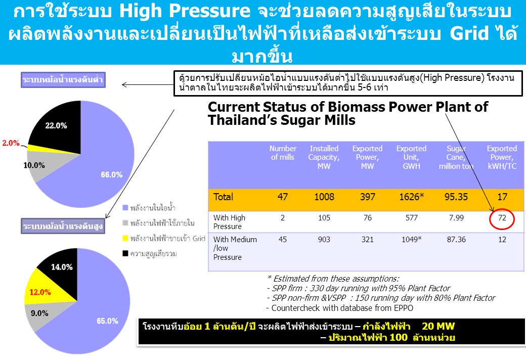 Current Status of Biomass Power Plant of Thailand's Sugar Mills
