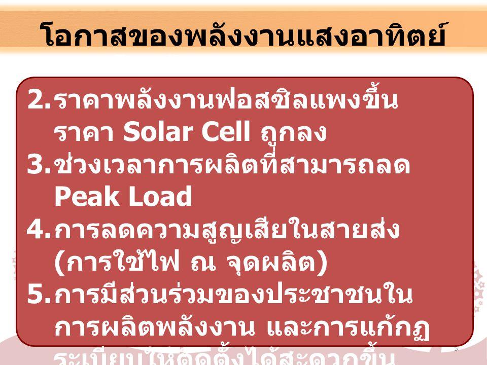 โอกาสของพลังงานแสงอาทิตย์