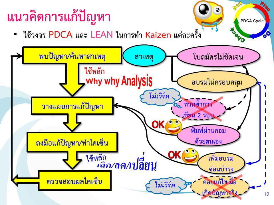 Why why Analysis เลิก/ลด/เปลี่ยน