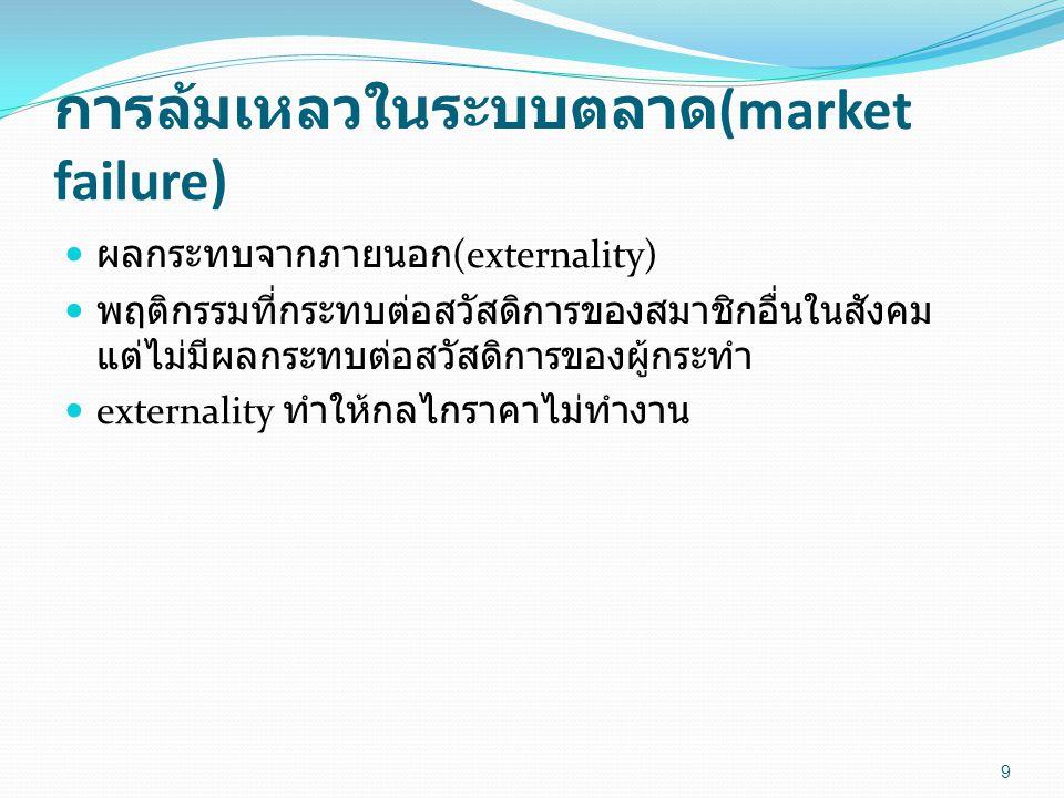 การล้มเหลวในระบบตลาด(market failure)
