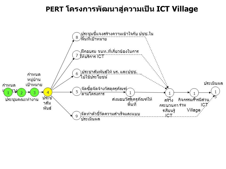 PERT โครงการพัฒนาสู่ความเป็น ICT Village