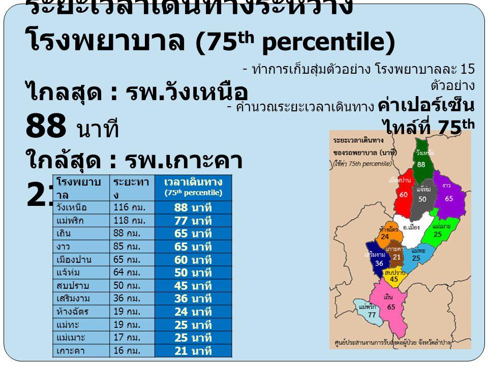 ระยะเวลาเดินทางระหว่างโรงพยาบาล (75th percentile)