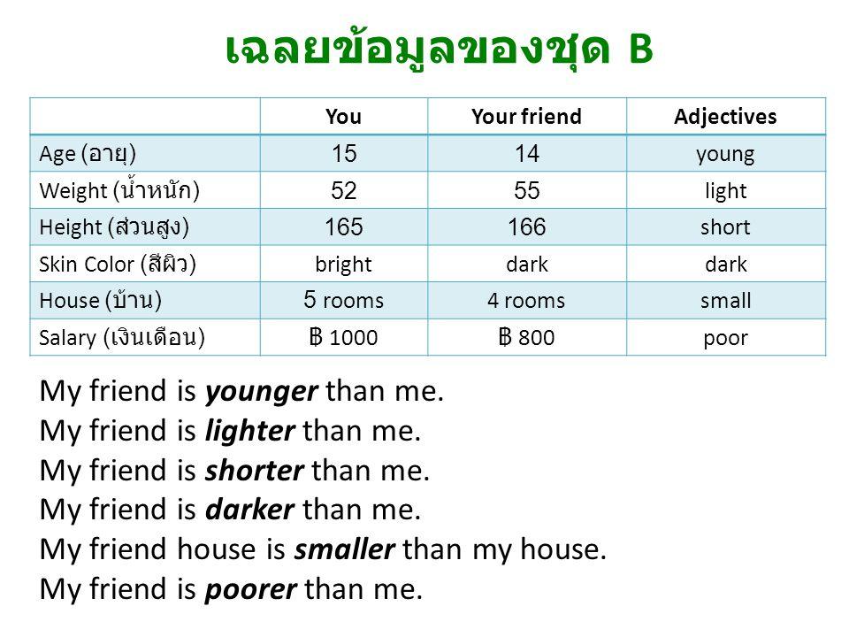 เฉลยข้อมูลของชุด B My friend is younger than me.