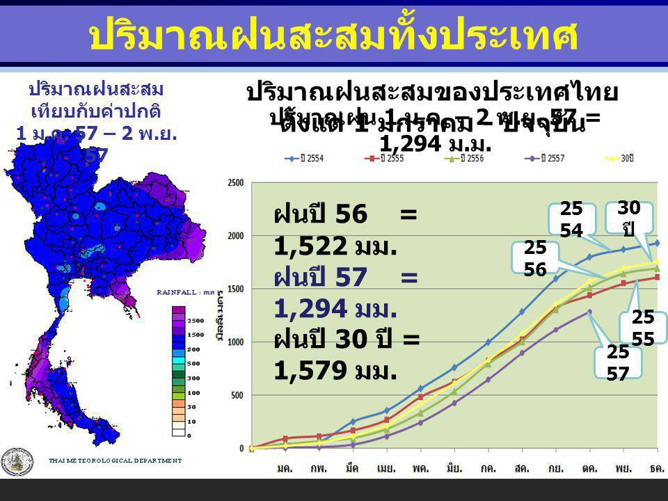 ปริมาณฝนสะสมทั้งประเทศ