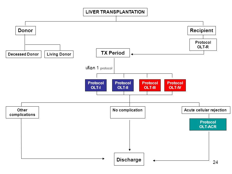 Donor Recipient TX Period Discharge LIVER TRANSPLANTATION
