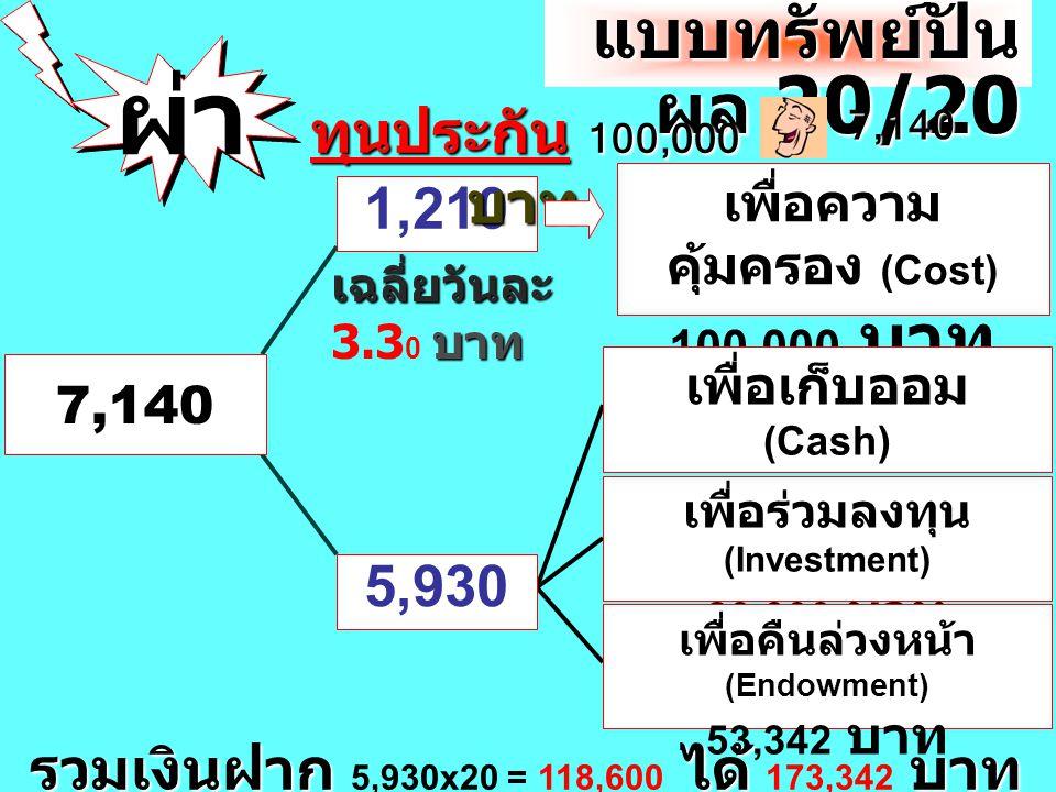 ผ่า แบบทรัพย์ปันผล 20/20 ทุนประกัน 100,000 บาท 1,210 5,930