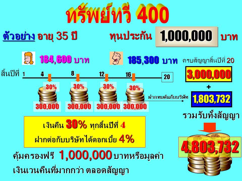 4.803,732 1,000,000 ทรัพย์ทวี 400 ตัวอย่าง อายุ 35 ปี ทุนประกัน บาท
