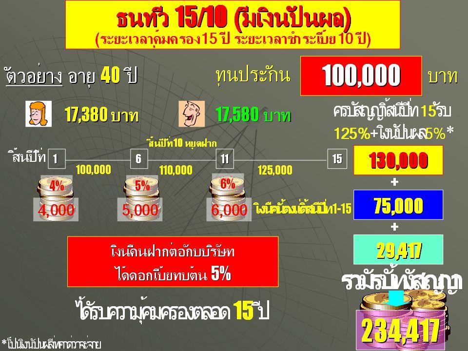 1,613,845 1,000,000 ทรัพย์ทวี 400 ตัวอย่าง อายุ 35 ปี ทุนประกัน บาท