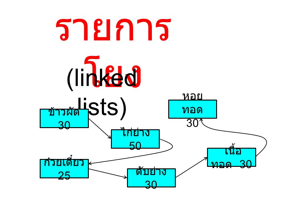 รายการโยง (linked lists) หอยทอด 30 ข้าวผัด 30 ไก่ย่าง 50 เนื้อทอด 30