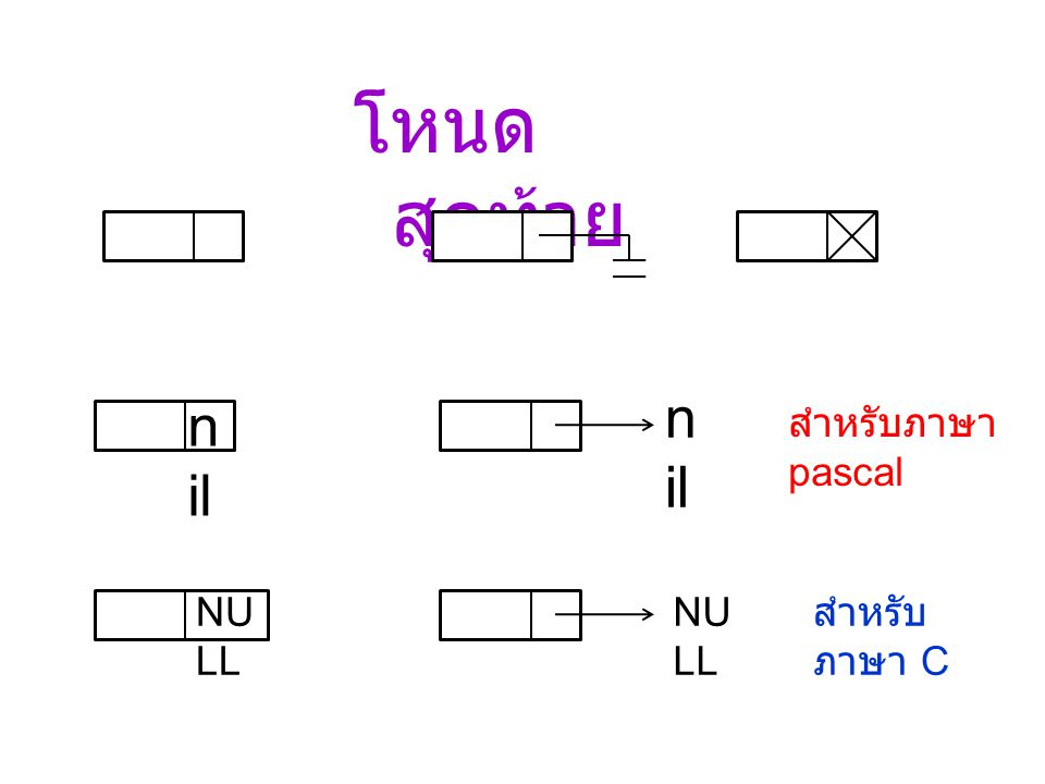 โหนดสุดท้าย nil nil สำหรับภาษา pascal NULL NULL สำหรับภาษา C