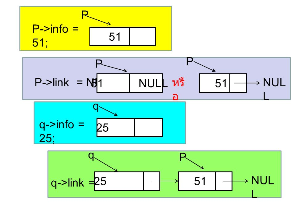 P P->info = 51; 51. P. P. P->link = NULL ; 51 NULL. หรือ. 51. NULL. q. q->info = 25;