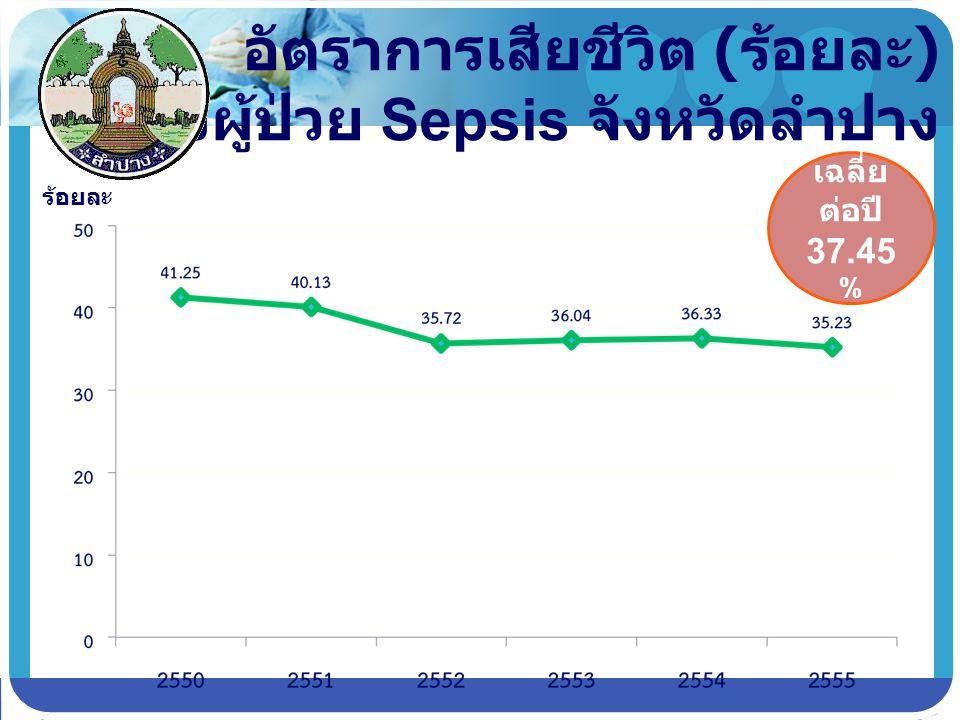 อัตราการเสียชีวิต (ร้อยละ) ของผู้ป่วย Sepsis จังหวัดลำปาง