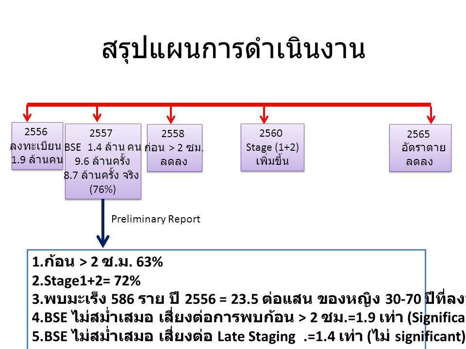 สรุปแผนการดำเนินงาน 1.ก้อน > 2 ซ.ม. 63% 2.Stage1+2= 72%