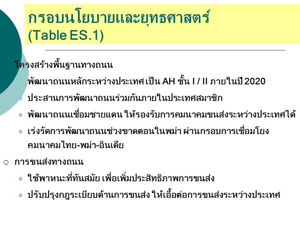 กรอบนโยบายและยุทธศาสตร์ (Table ES.1)