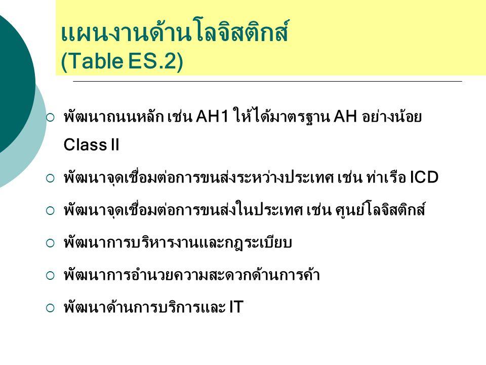แผนงานด้านโลจิสติกส์ (Table ES.2)
