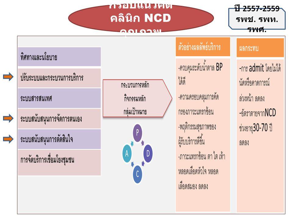 กรอบแนวคิด คลินิก NCD คุณภาพ