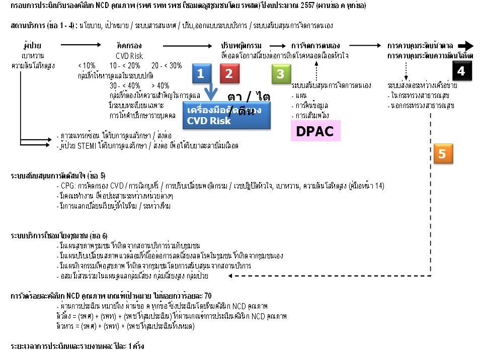 1 2 4 3 ตา / ไต / ตีน เครื่องมือคัดกรองCVD Risk DPAC 5