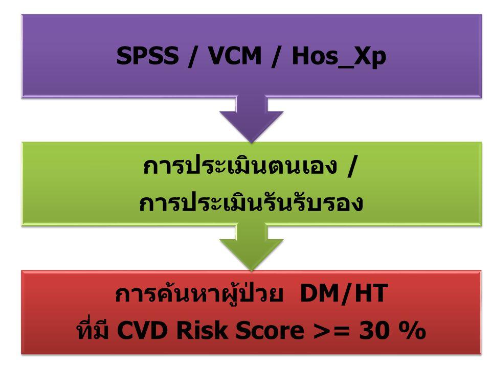 การค้นหาผู้ป่วย DM/HT ที่มี CVD Risk Score >= 30 %