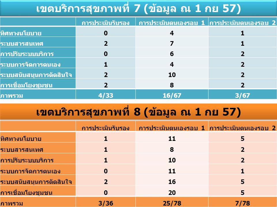 เขตบริการสุขภาพที่ 7 (ข้อมูล ณ 1 กย 57)