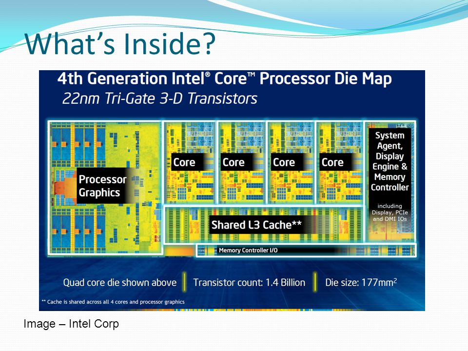 What's Inside Image – Intel Corp