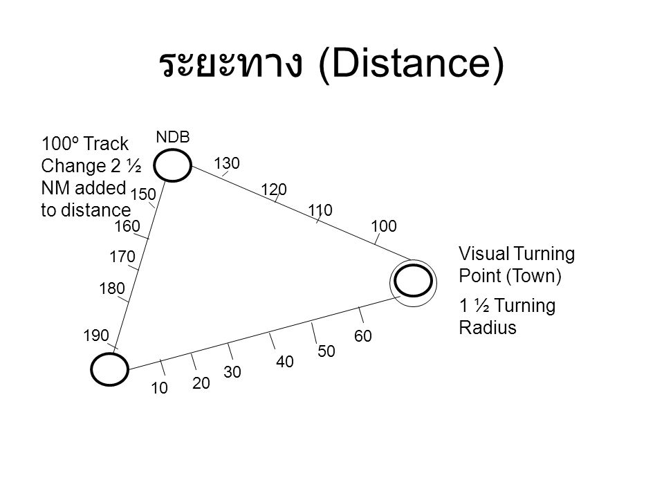 ระยะทาง (Distance) 100º Track Change 2 ½ NM added to distance