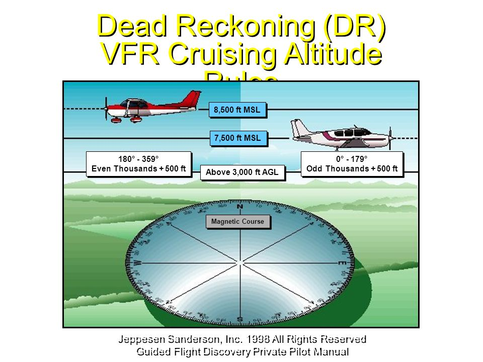 Dead Reckoning (DR) VFR Cruising Altitude Rules