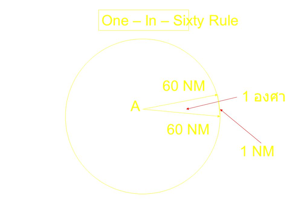 One – In – Sixty Rule 60 NM 1 องศา A 60 NM 1 NM