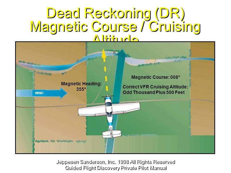 Dead Reckoning (DR) Magnetic Course / Cruising Altitude