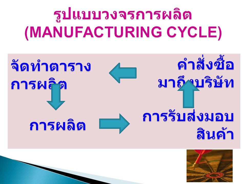 รูปแบบวงจรการผลิต (MANUFACTURING CYCLE)