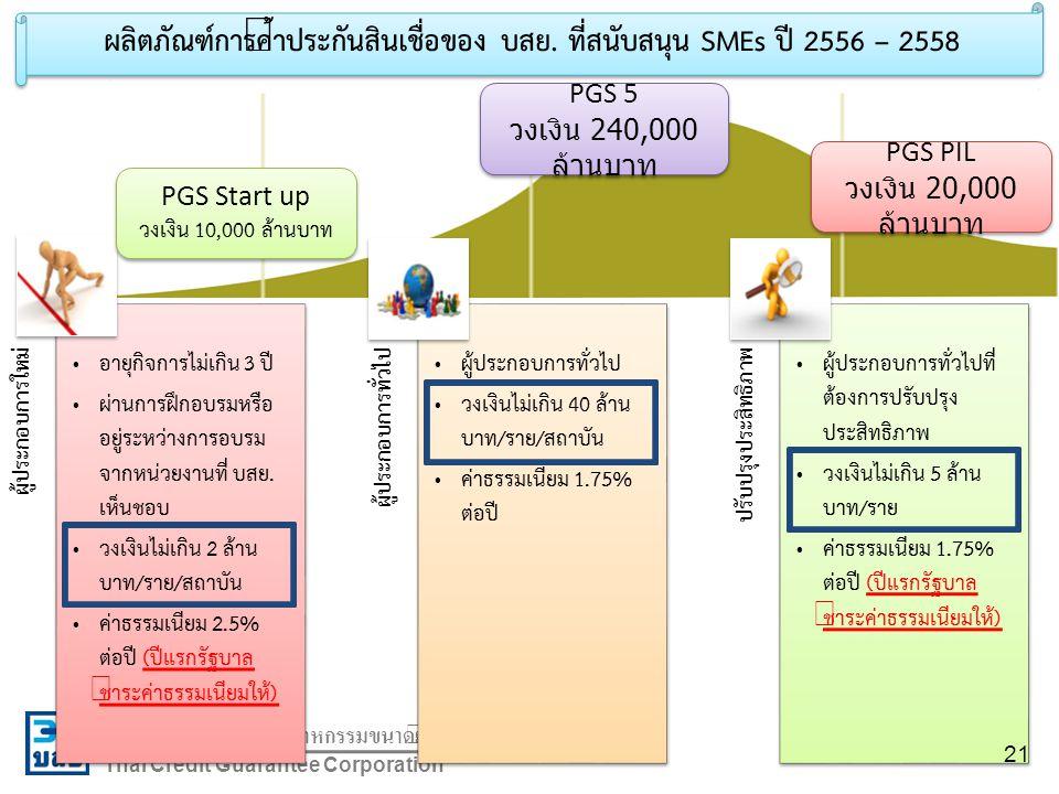 ผลิตภัณฑ์การค้ำประกันสินเชื่อของ บสย. ที่สนับสนุน SMEs ปี 2556 – 2558