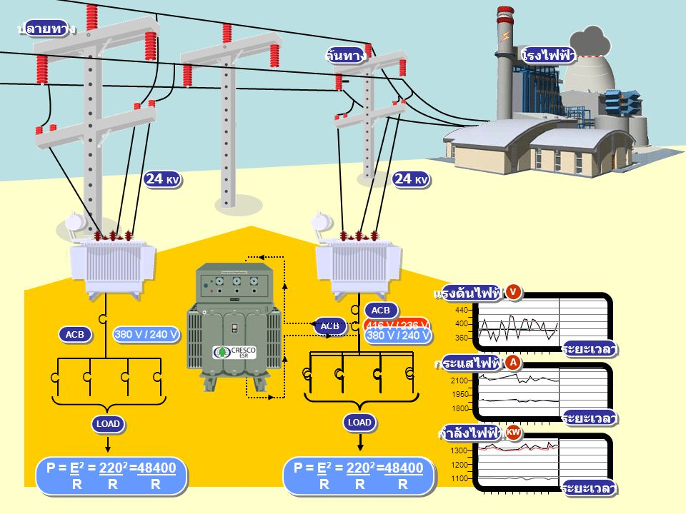 z ปลายทาง ต้นทาง โรงไฟฟ้า 24 KV 24 KV C C C แรงดันไฟฟ้า ระยะเวลา