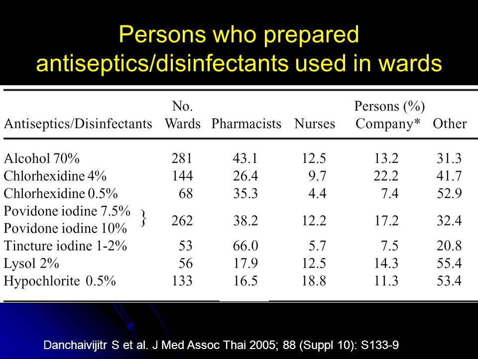 Persons who prepared antiseptics/disinfectants used in wards