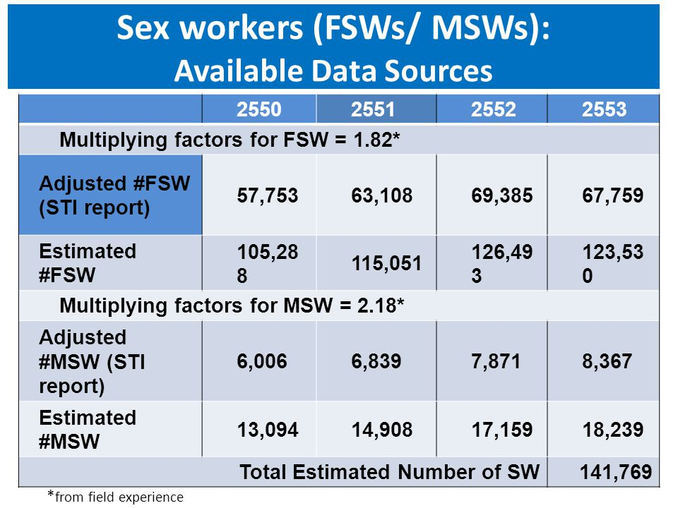 Sex workers (FSWs/ MSWs): Available Data Sources