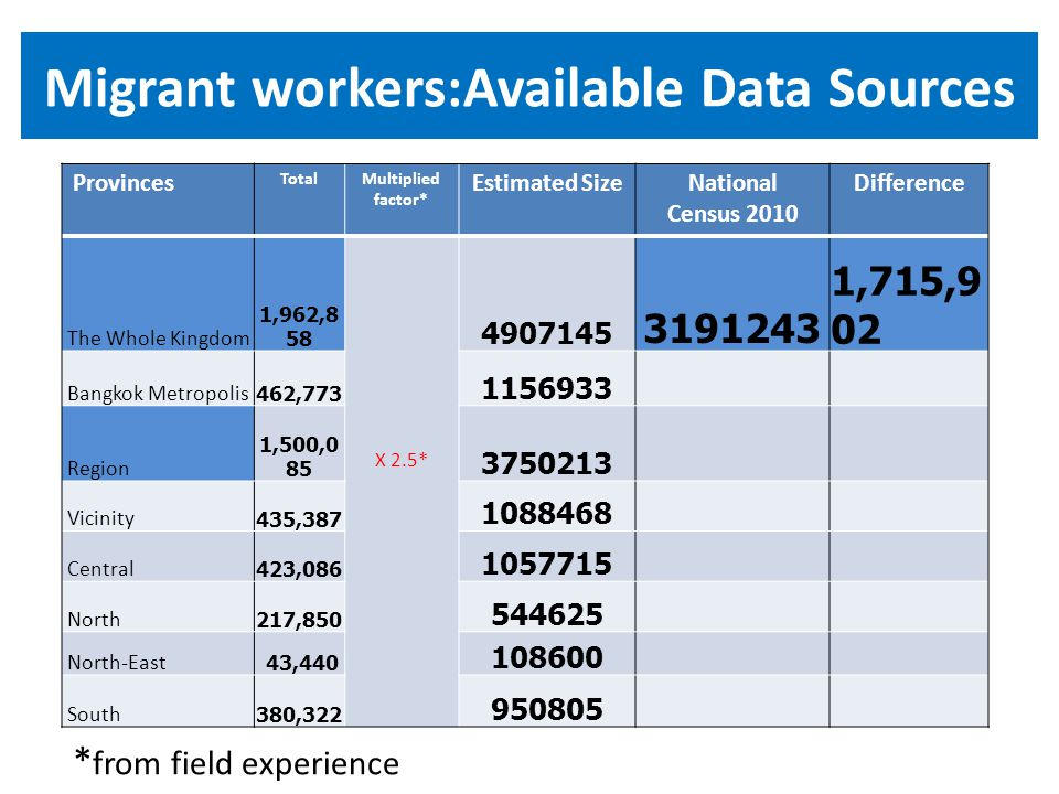 Migrant workers:Available Data Sources