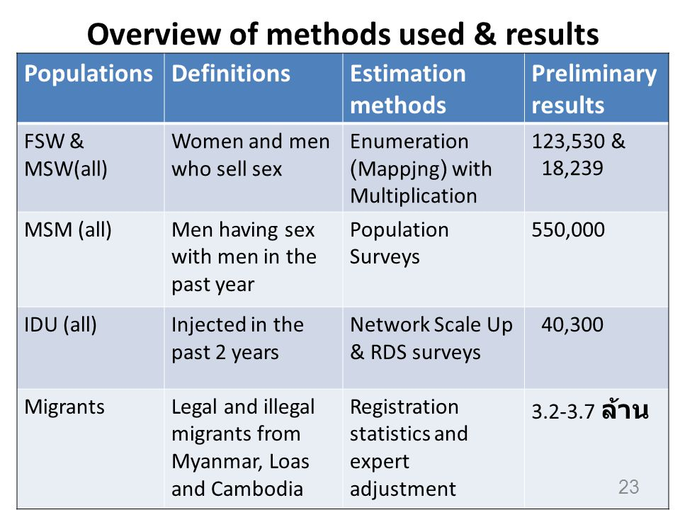 Overview of methods used & results