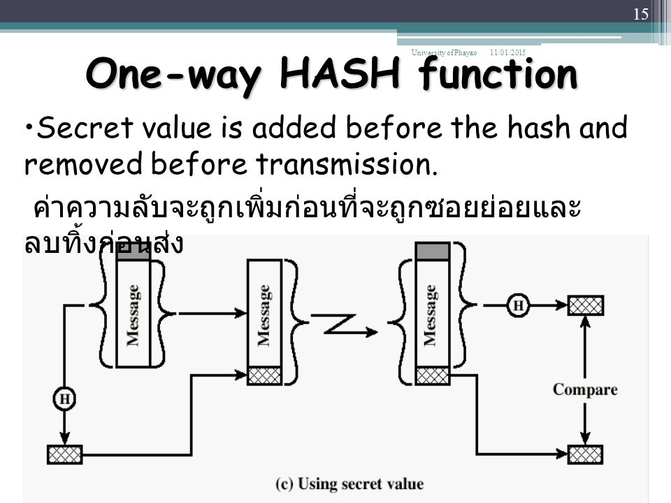 One-way HASH function University of Phayao. 08/04/2017. Secret value is added before the hash and removed before transmission.