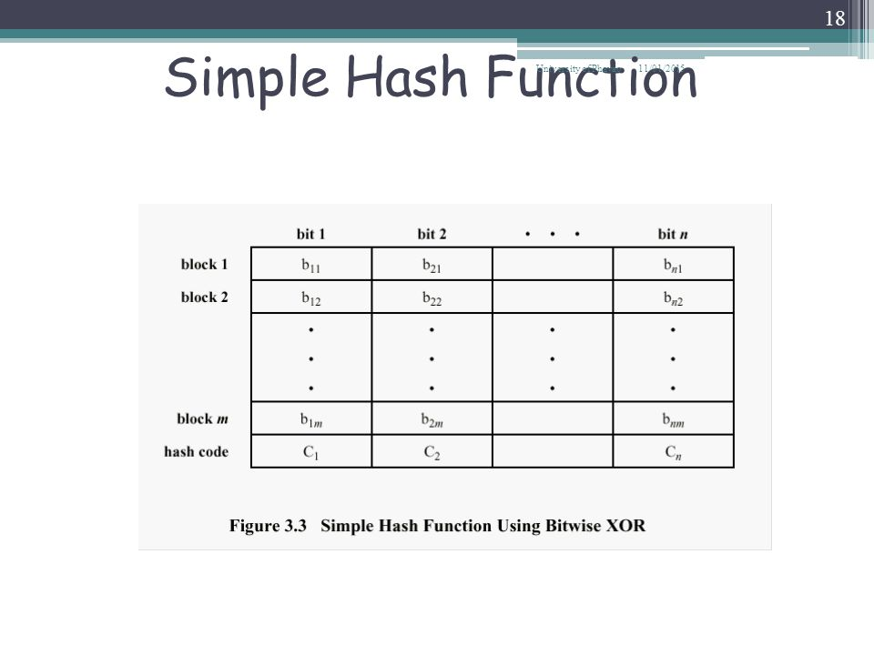 Simple Hash Function University of Phayao 08/04/2017