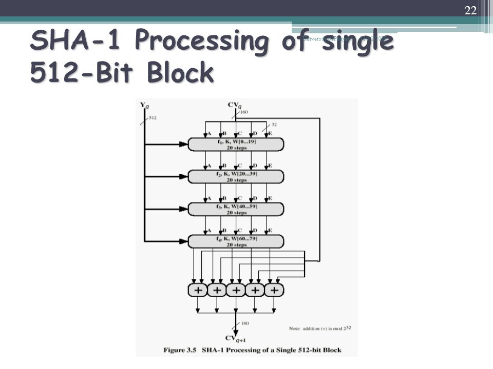 SHA-1 Processing of single 512-Bit Block