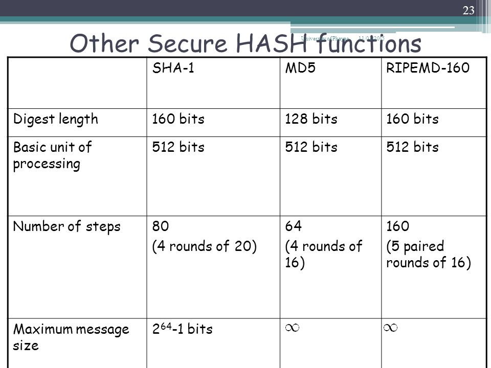 Other Secure HASH functions