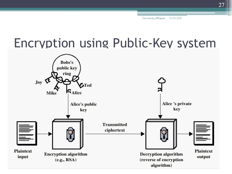 Encryption using Public-Key system