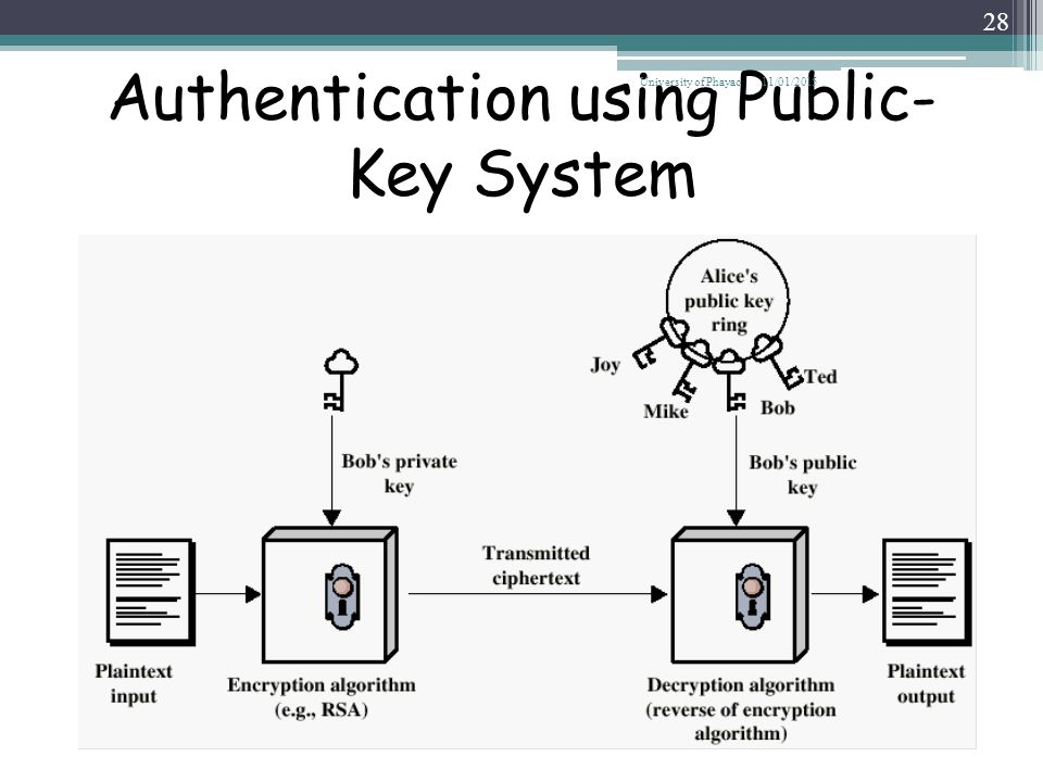 Authentication using Public-Key System