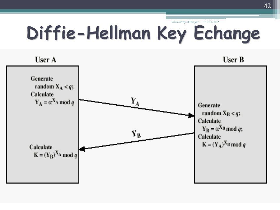 Diffie-Hellman Key Echange