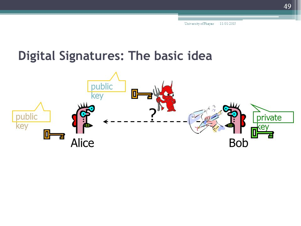 Digital Signatures: The basic idea