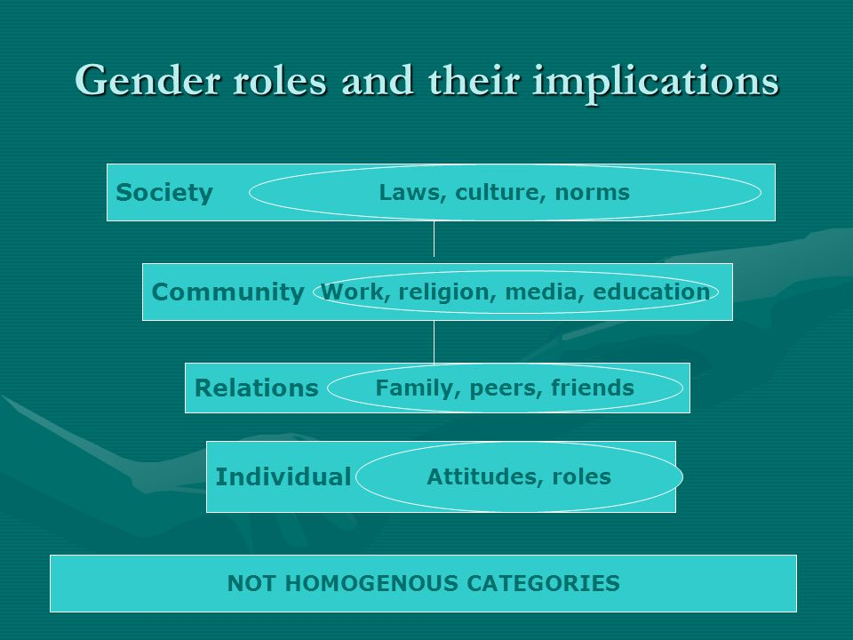 Gender roles and their implications