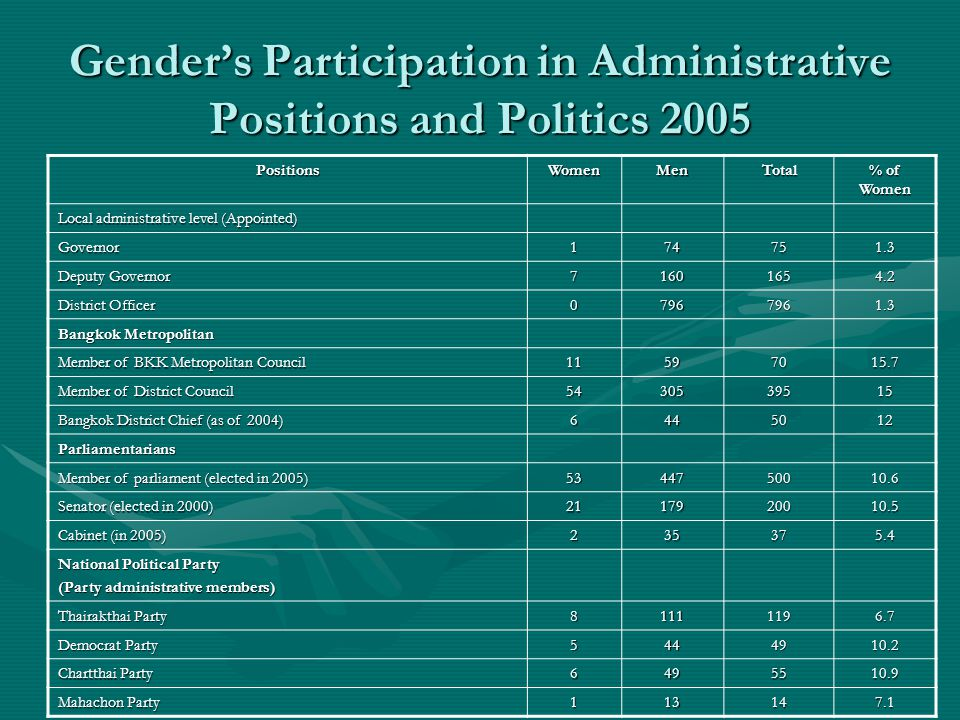 Gender's Participation in Administrative Positions and Politics 2005